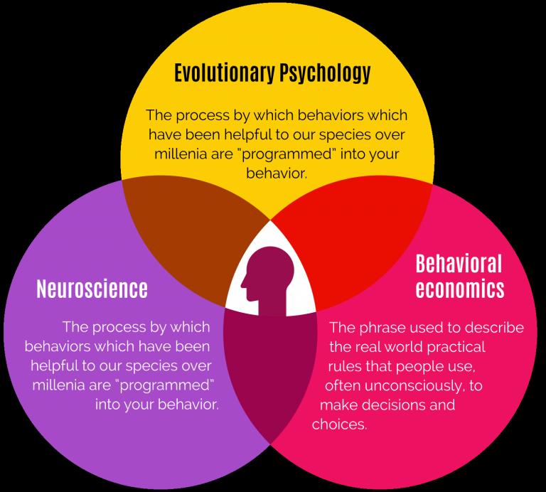 Three Way Behavior Chart : Evolutionary Psychology, Neuroscience and Behavioral Economics